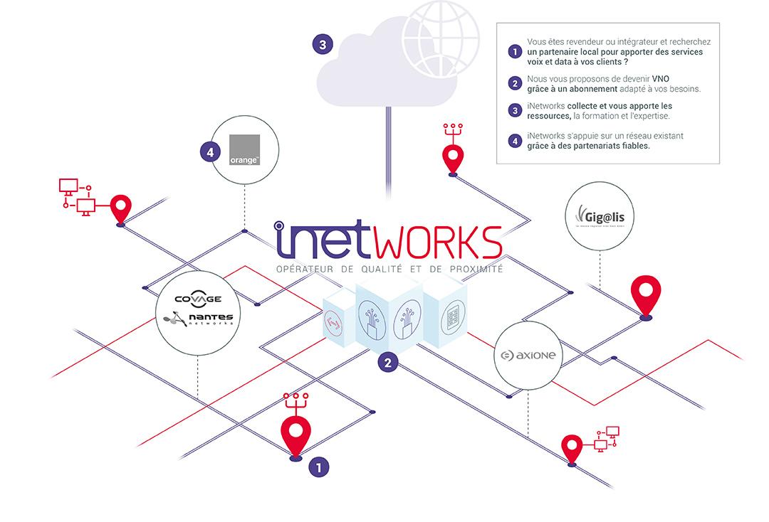 iNetworks, opérateur de qualité et de proximité - schéma fonctionnel